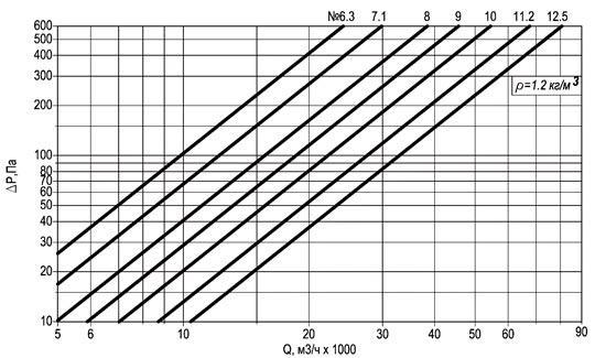 Технические характеристики вентиляторов осевых крышных ВОКП